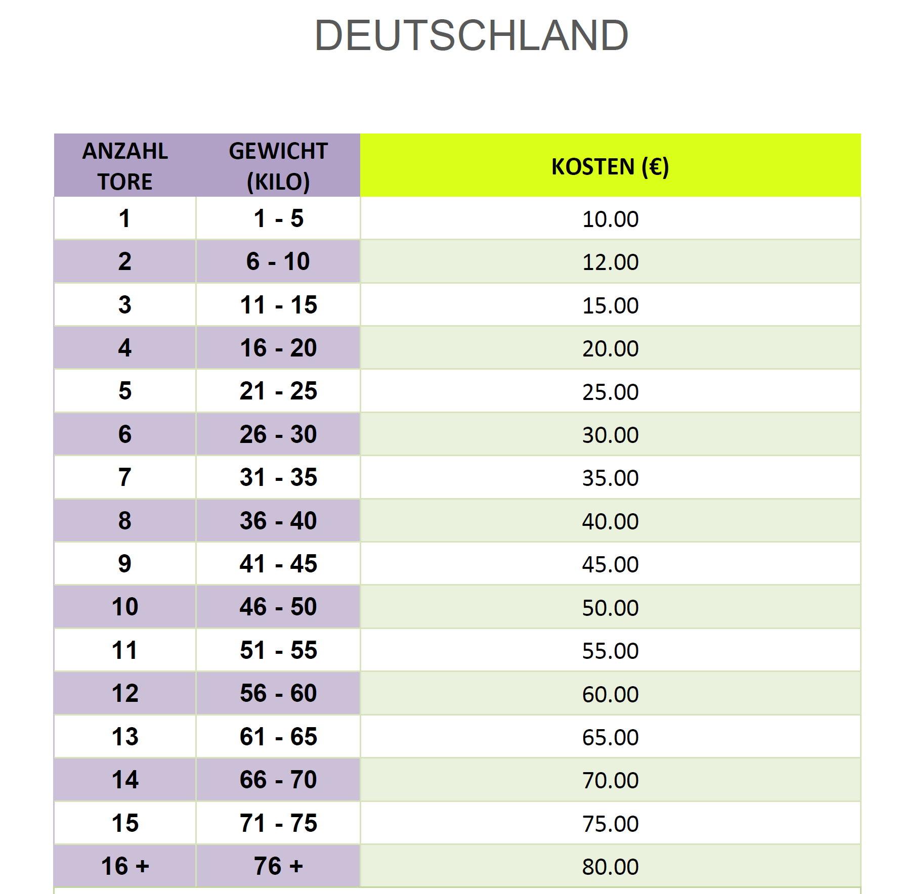 Lieferkosten-Deutschland